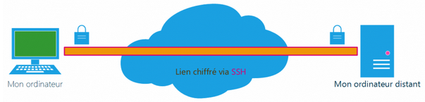 Reseau SSH (secure shell)_1.png